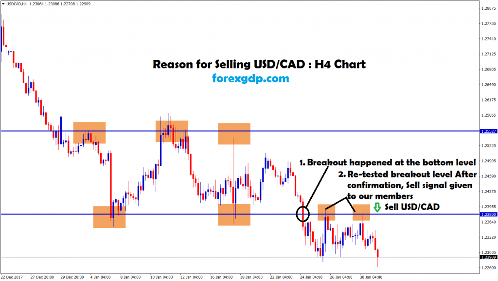 usd cad re-tested the old breakout level