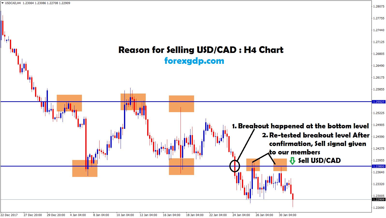 usd cad indicators