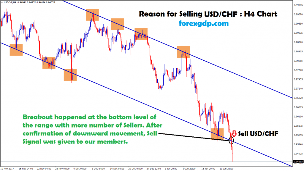 usd chf broken the bottom level of the downtrend