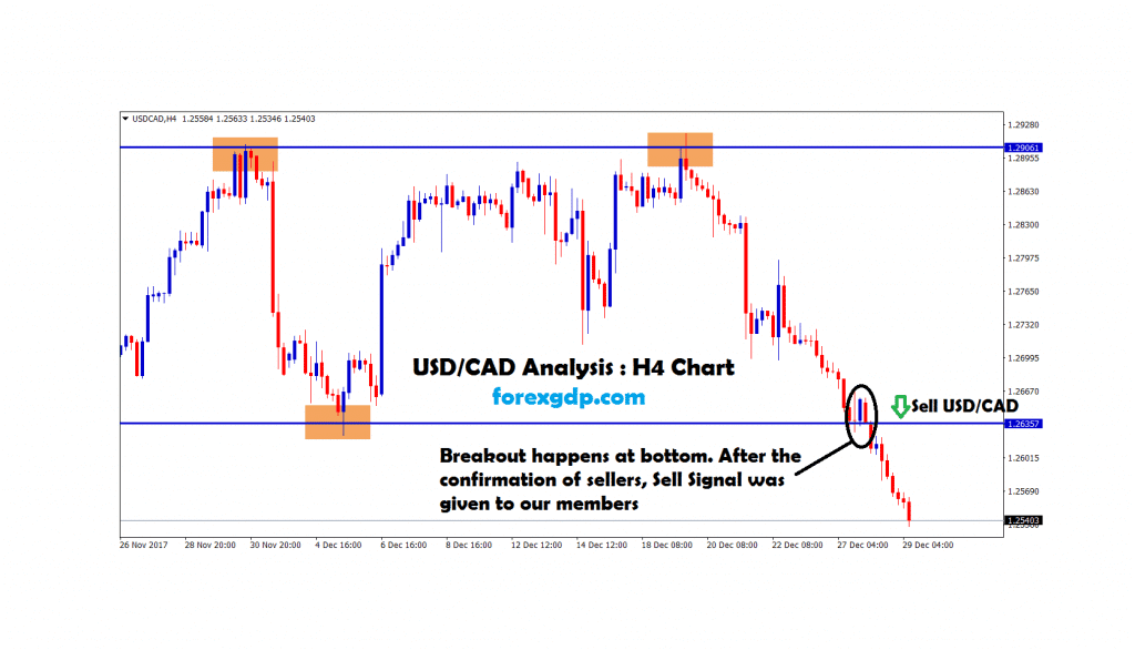 usdcad broken the bottom and moving down