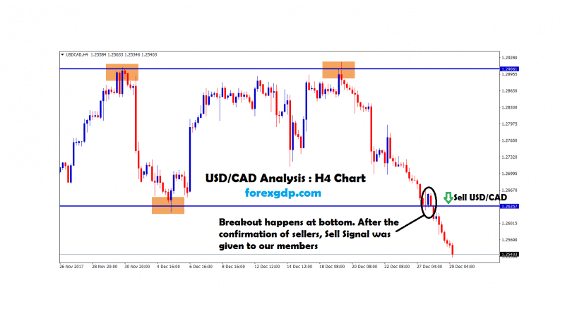 usdcad H4 Chart breakout forecast