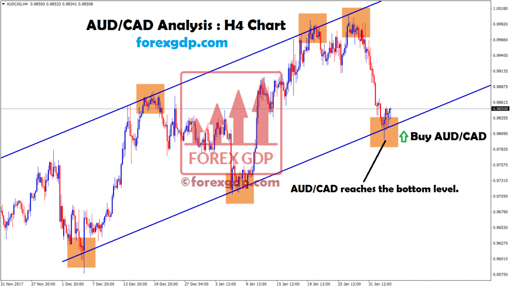 aud cad reached bottom level so buy signal given