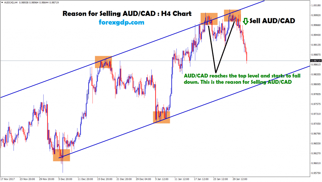 aud cad reached the top level and starts to fall down