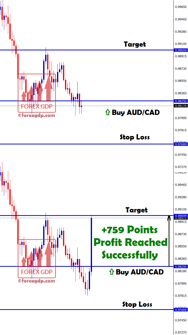 aud cad touched target with some profit