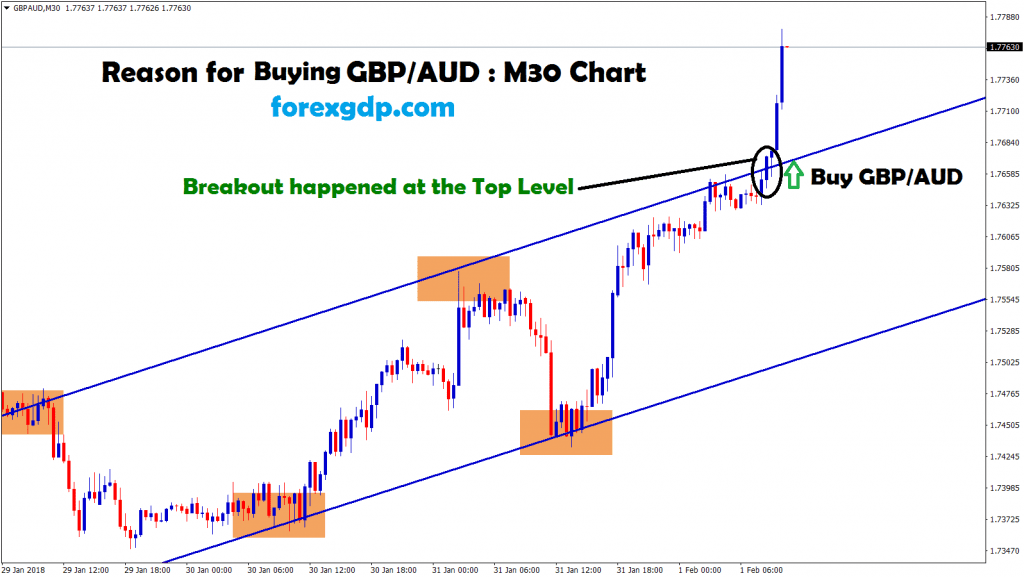 gbp aud broken the top zone in 30 minutes chart