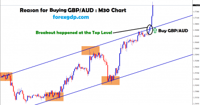 gbp/aud broken the top level in 30 minutes chart