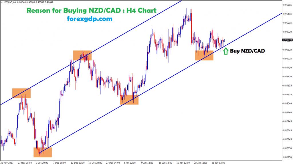 nzd cad moving between the upward range