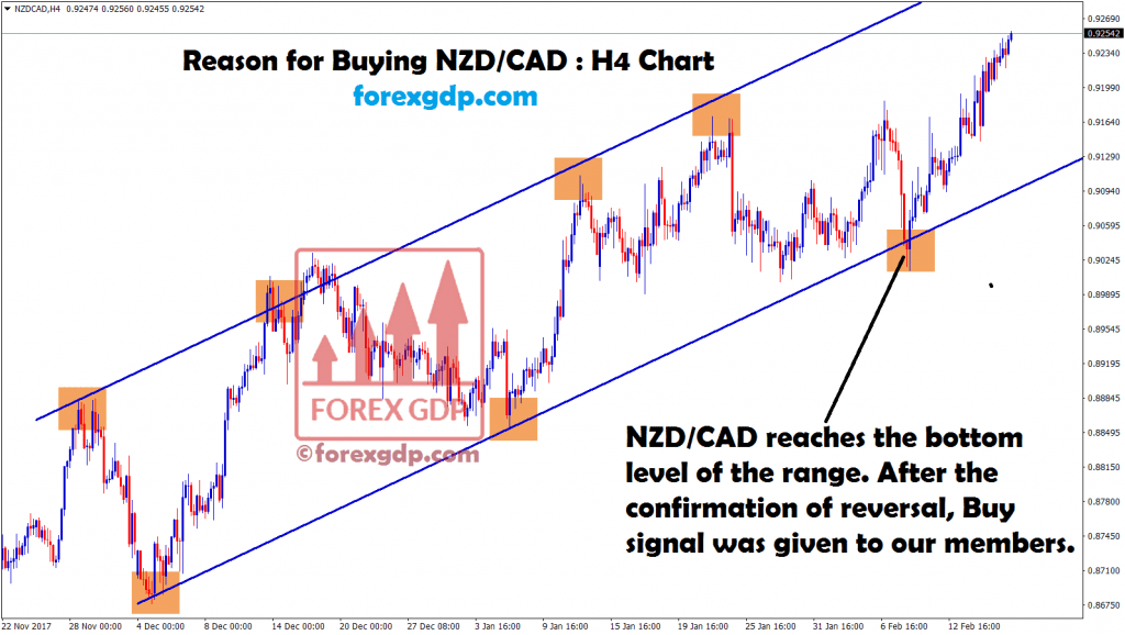 nzd cad moving between the ranges in h4 chart