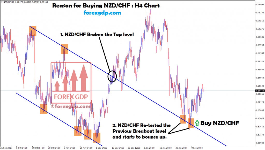nzd chf bounce up after re-tested the breakout level