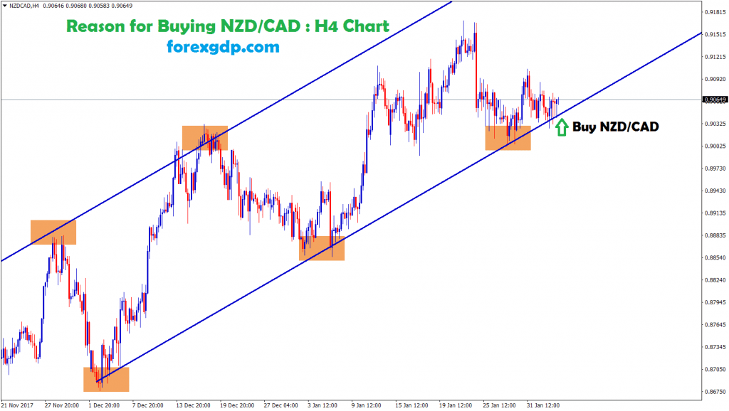 nzdcad forms higher highs and higher lows