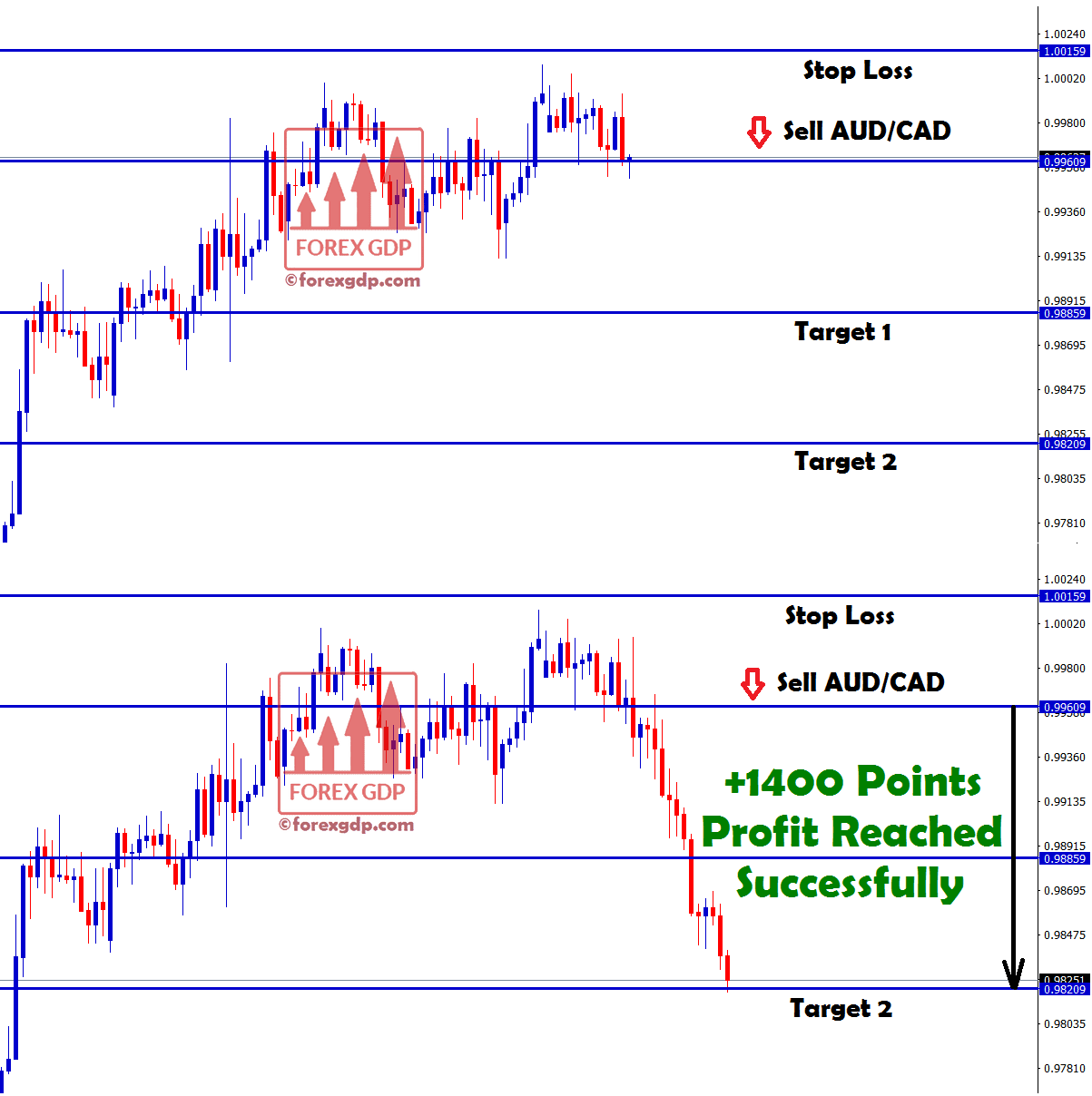 sell signal hits target with +1400 points profit in aud cad
