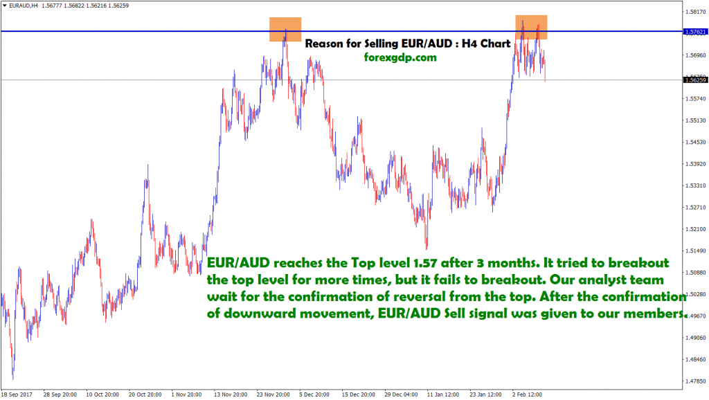 eur aud tried to breakout the top level more times,but it fails