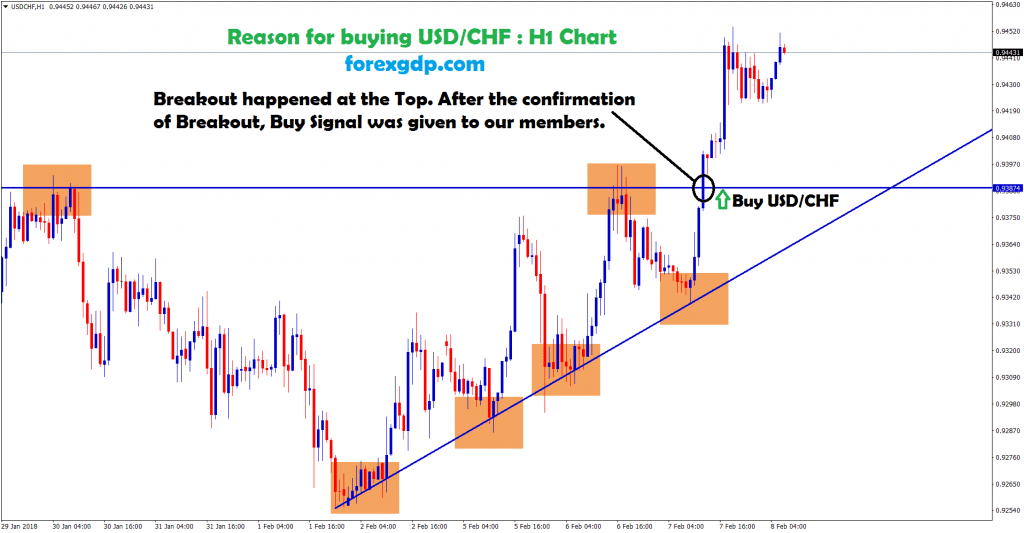 breakout happened in usd chf at the top zone