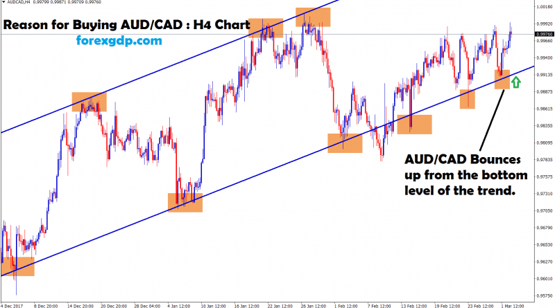 aud cad bounce up from the bottom level of the trend
