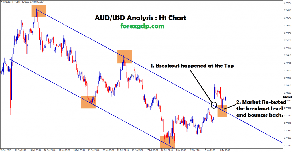 aud usd breakout and re-tested the same top level