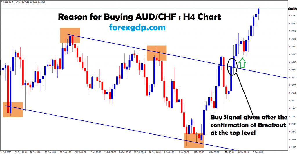 buy signal given after the confirmation of breakout in aud chf