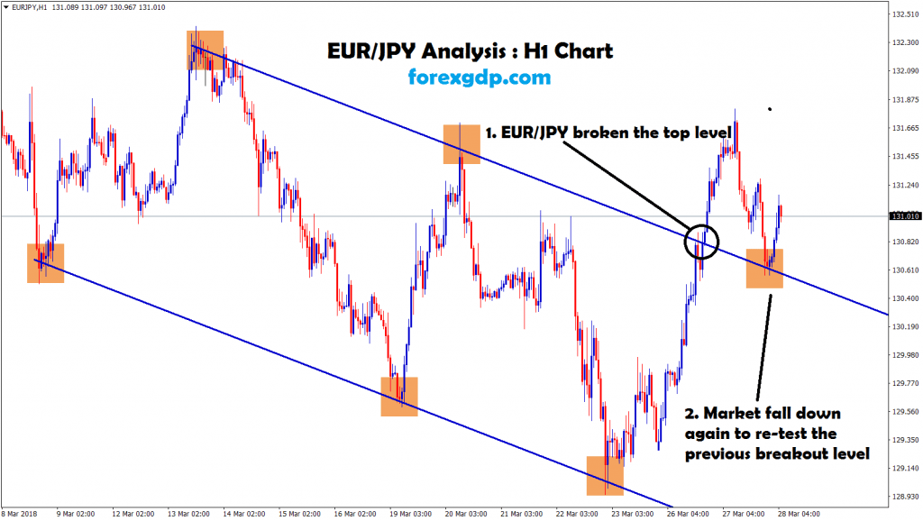 market fall down and re-tested the breakout level ion eur jpy