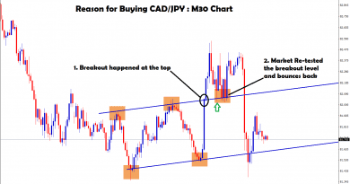 broken and re-test the breakout level and bounce back in cad jpy