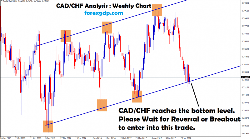 cadchf reached the bottom level waiting for breakout or reversal