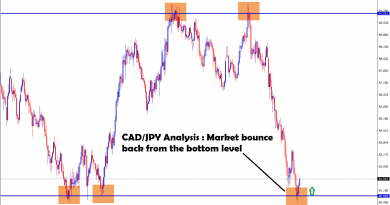 cadjpy bounce back from the bottom level