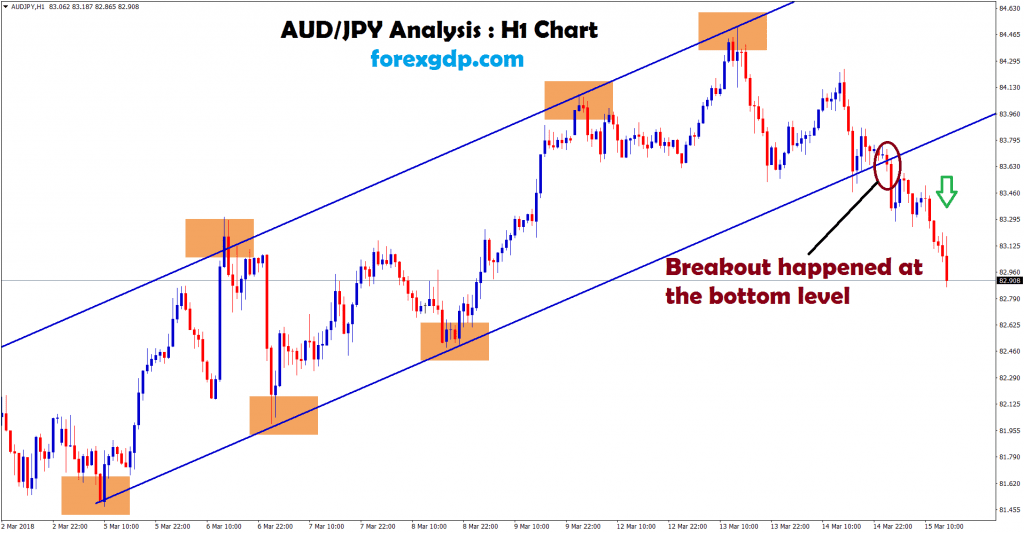 audjpy broken the uptrend channel and moving down