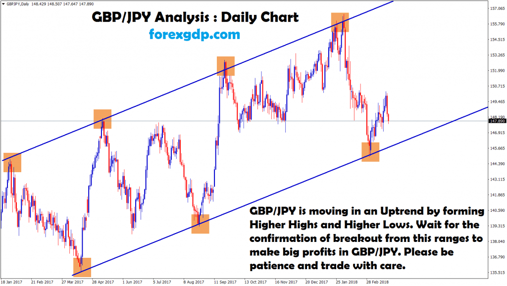 gbpjpy forms higher highs and higher lows