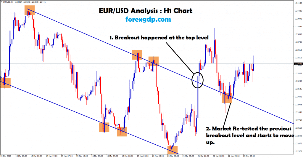 eur usd starts to move up in H1 chart