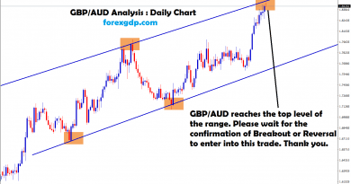 gbp aud reached the top waiting for reversal or breakout