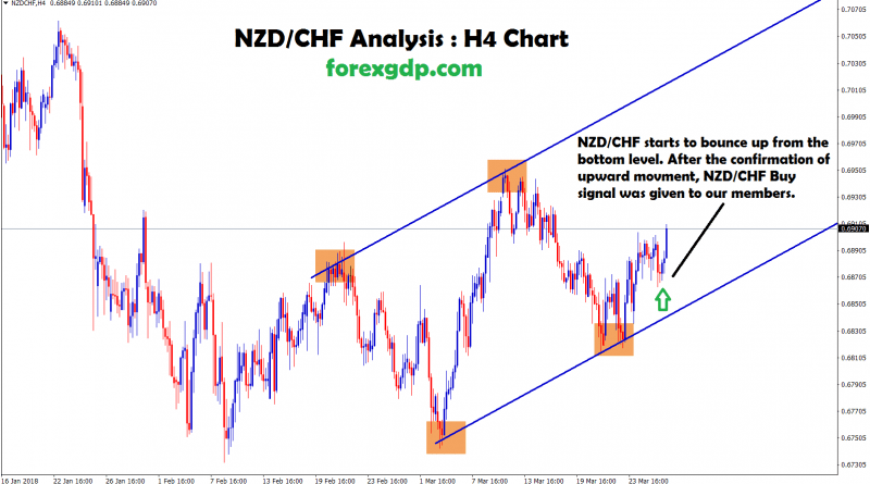 nzd chf starts to bounce up from the bottom level