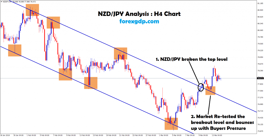 nzd jpy broken and re-tested the same level in H4 chart