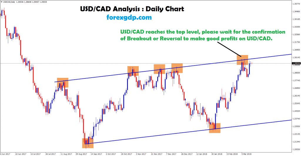 usd cad waiting for breakout or reversal to make profits