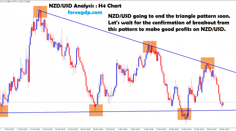 nzd usd goind to end the triangle pattern soon