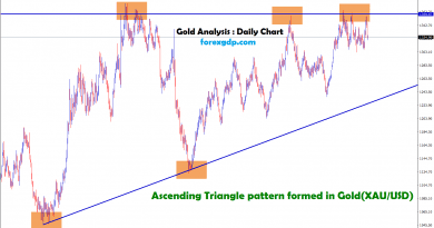 ascending triangle pattern formed in gold