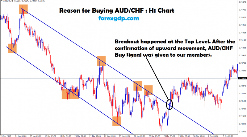 aud chf broken the trend and moving up