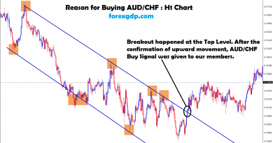 aud chf breakout happened at the top level
