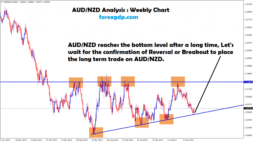 aud nzd waiting for breakout or reversal for long term trade