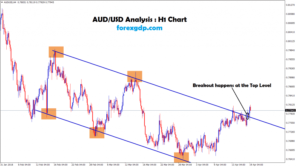 breakout happens at the top level in aud usd