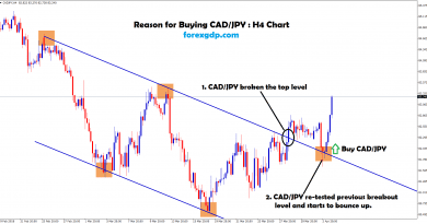 cad/jpy bounce up after re-testing the breakout level