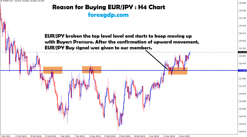 eur jpy broken the top level and keep moving up