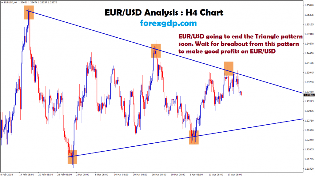 eur usd going to end the triangle pattern soon