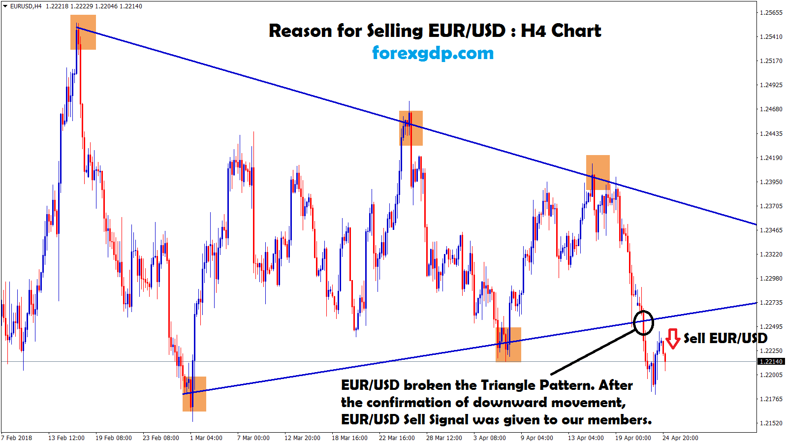 after breakout sell signal given in eur usd