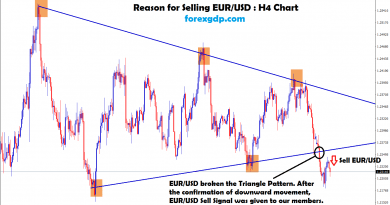 eur/usd broken the bottom zone of the triangle pattern