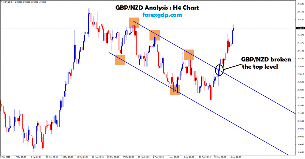 gbp nzd breakout the top level of the downtrend