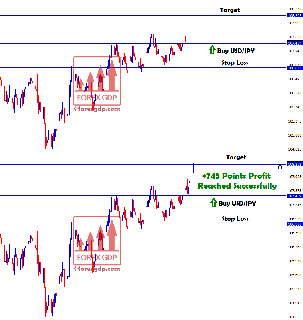 usd jpy made profit in buy signal with +743 points