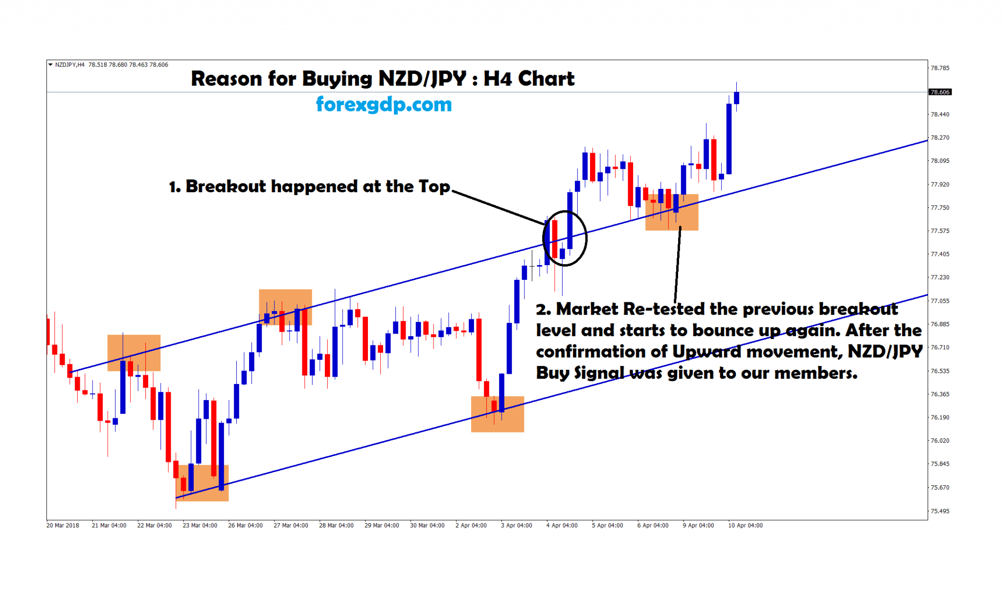 nzdjpy re-tested the breakout out level and starts to bounce up
