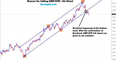 breakout happened at the bottom level in gbp chf