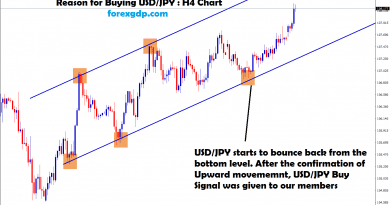usd jpy moving in an uptrend between the range
