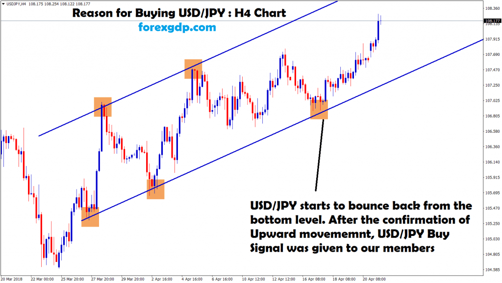 usd jpy starts to bounce back from bottom level