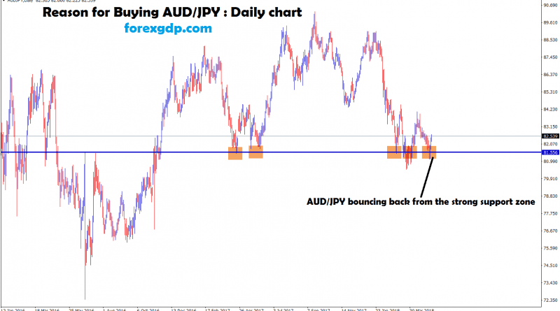 aud jpy trading signal