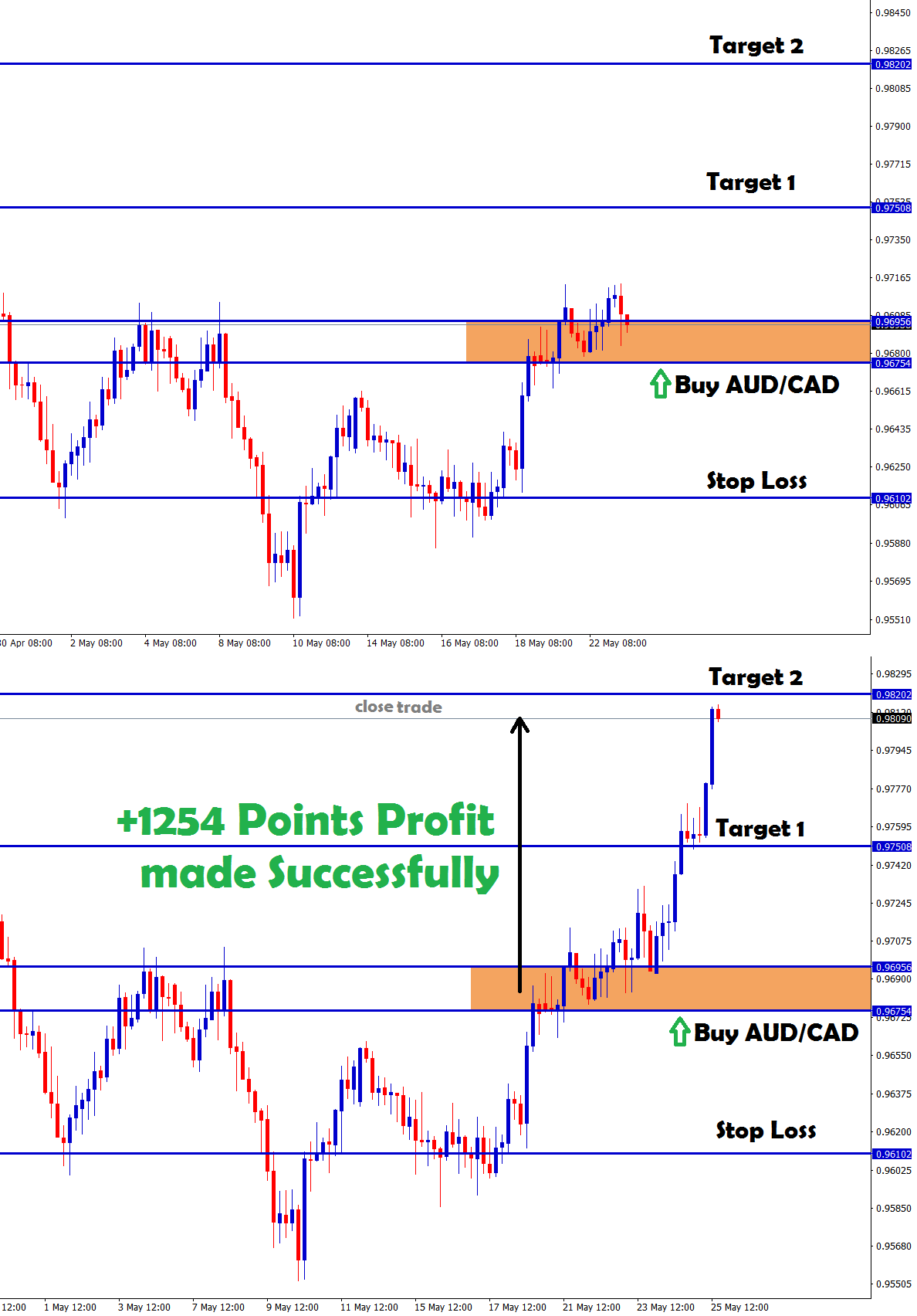 aud cad buy signal hits target 2 and starts to fall down